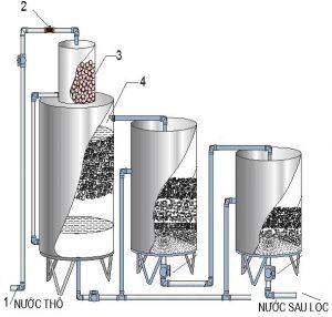 Bộ lọc nước sinh hoạt trọng lực